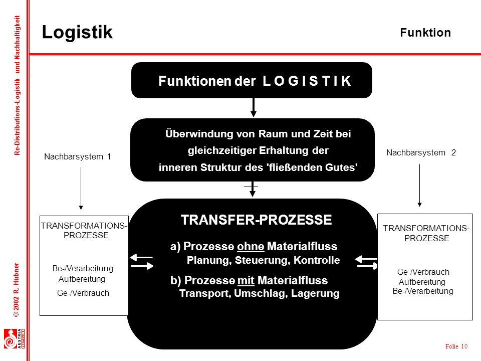 Logistik Funktionen der L O G I S T I K TRANSFER-PROZESSE Funktion