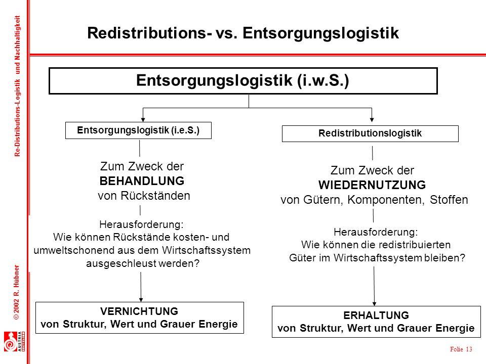 Redistributions- vs. Entsorgungslogistik