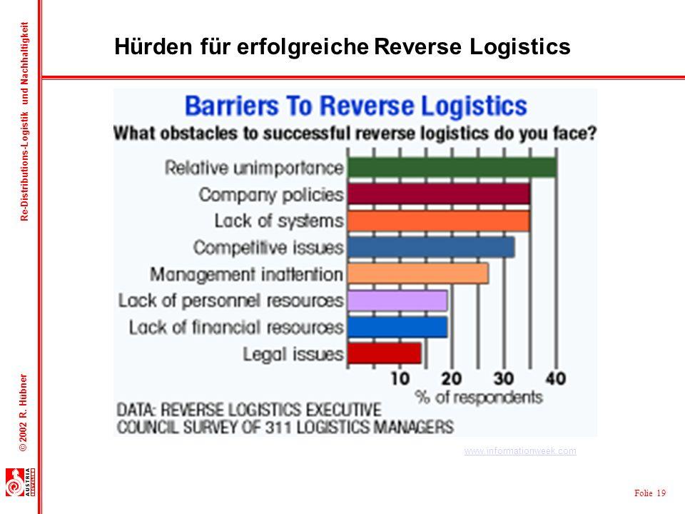 Hürden für erfolgreiche Reverse Logistics