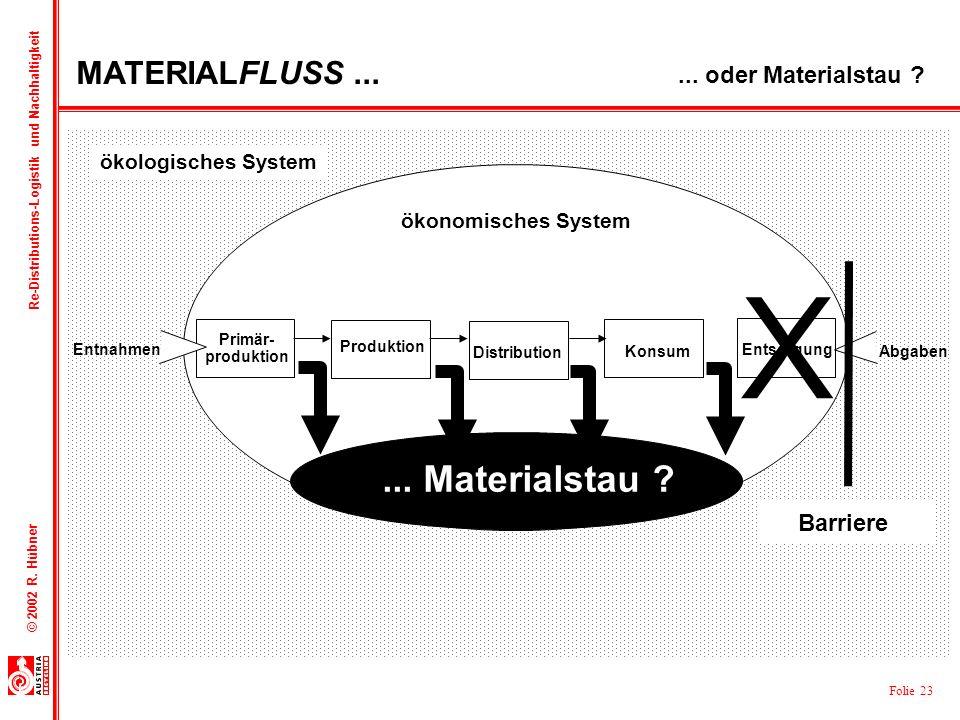 X ... Materialstau MATERIALFLUSS ... ... oder Materialstau