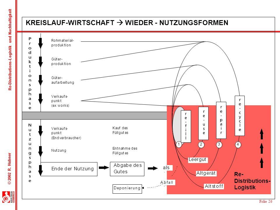 KREISLAUF-WIRTSCHAFT  WIEDER - NUTZUNGSFORMEN