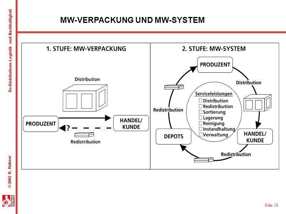 MW-VERPACKUNG UND MW-SYSTEM
