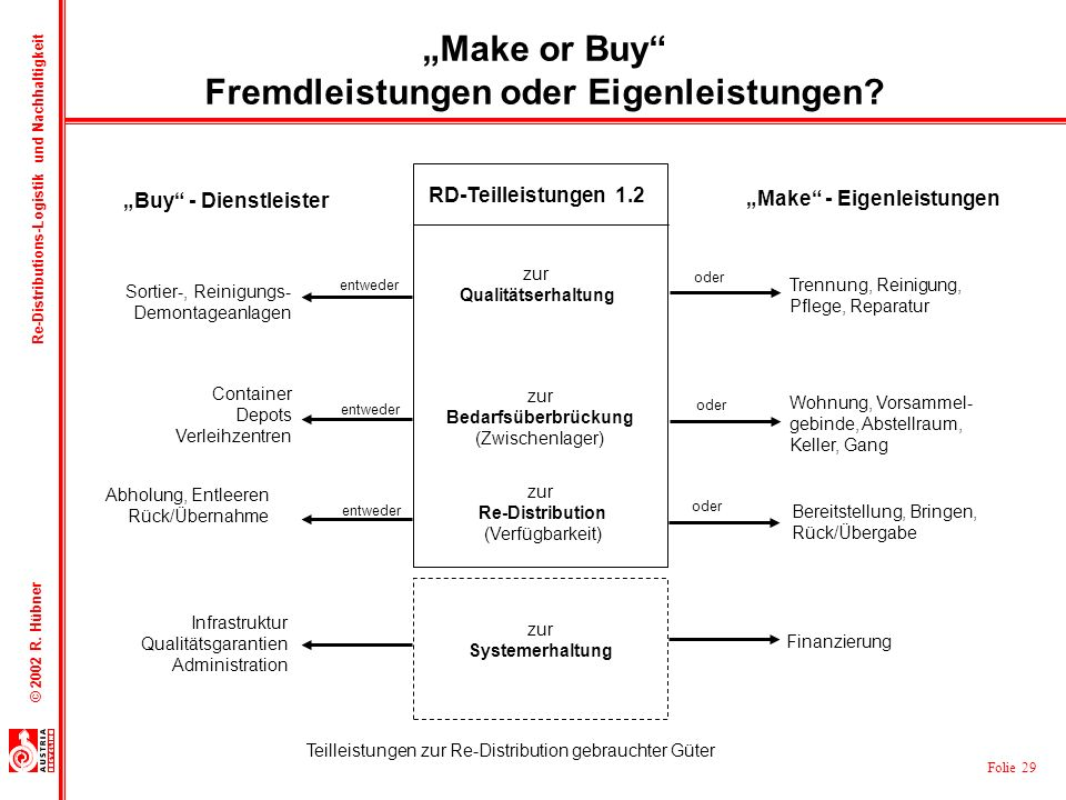"""Make or Buy Fremdleistungen oder Eigenleistungen"