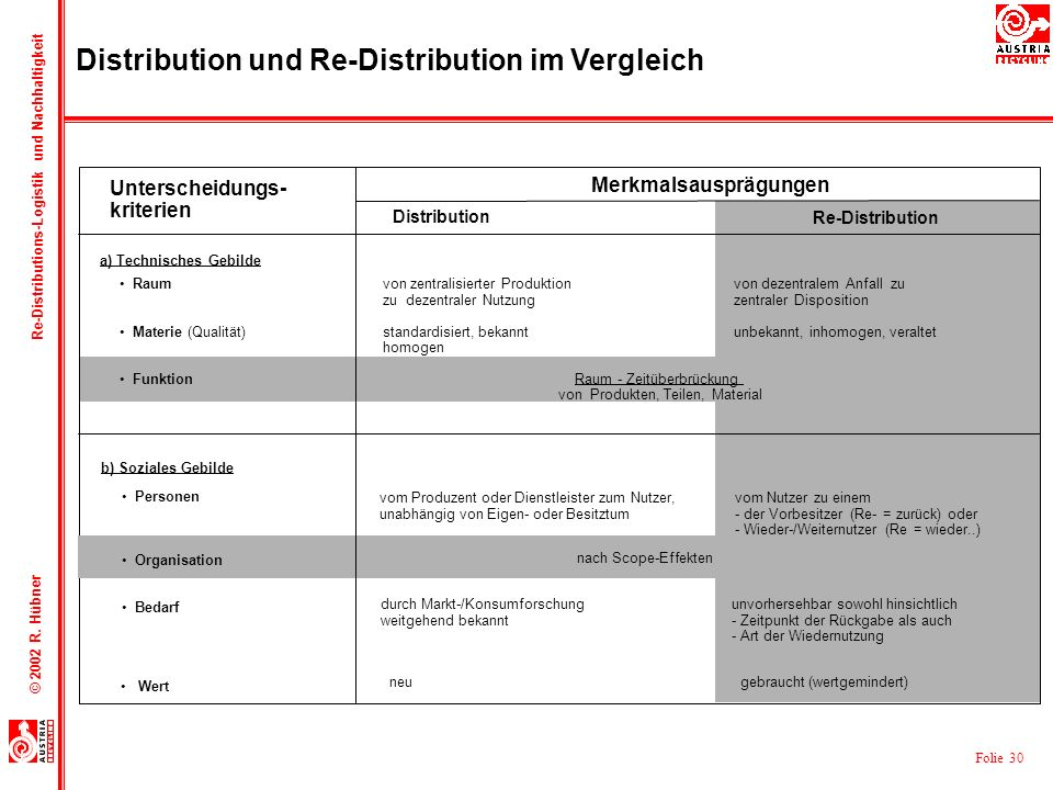 Distribution und Re-Distribution im Vergleich