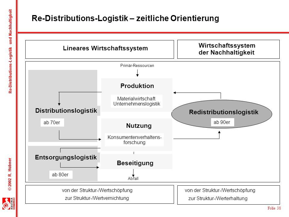 Re-Distributions-Logistik – zeitliche Orientierung