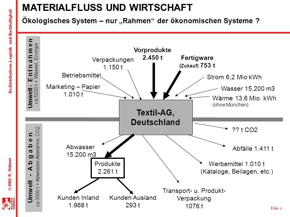 """Ökologisches System – nur """"Rahmen der ökonomischen Systeme"""