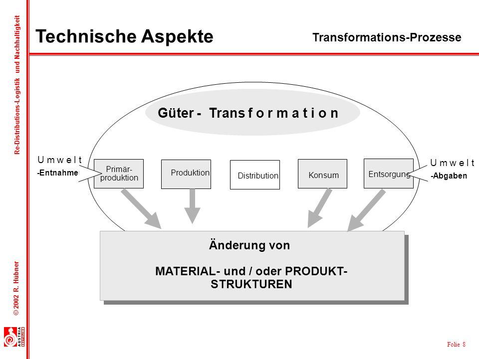 Güter - Trans f o r m a t i o n MATERIAL- und / oder PRODUKT-