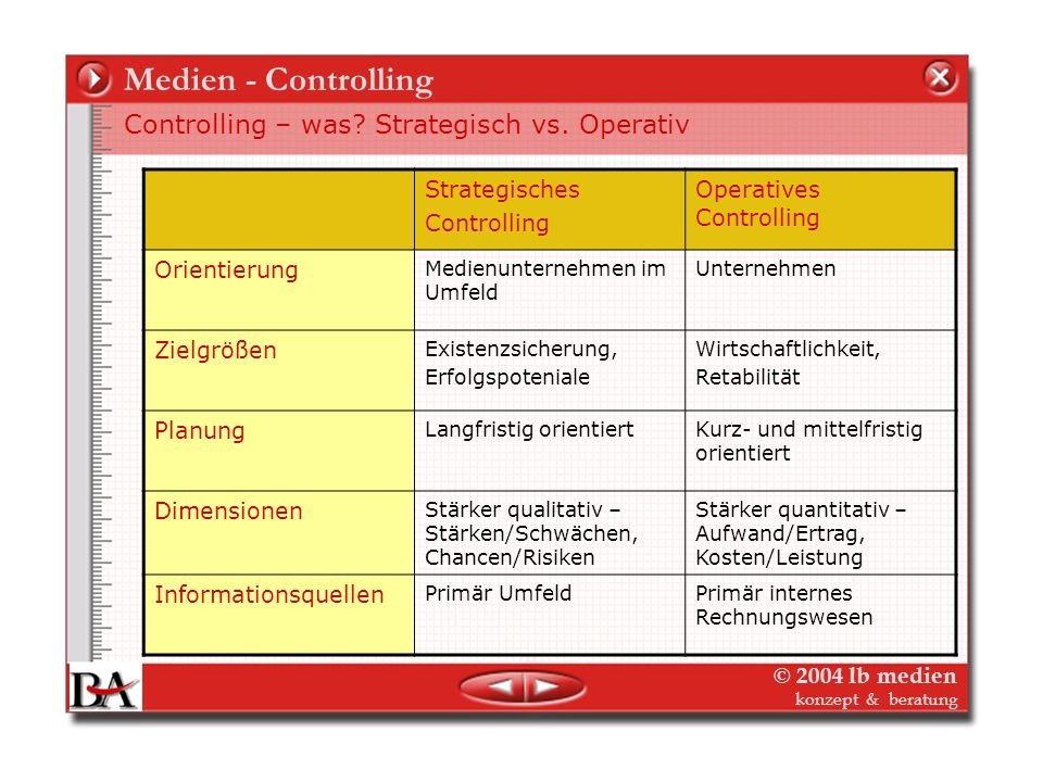 Medien - Controlling Controlling – was Strategisch vs. Operativ