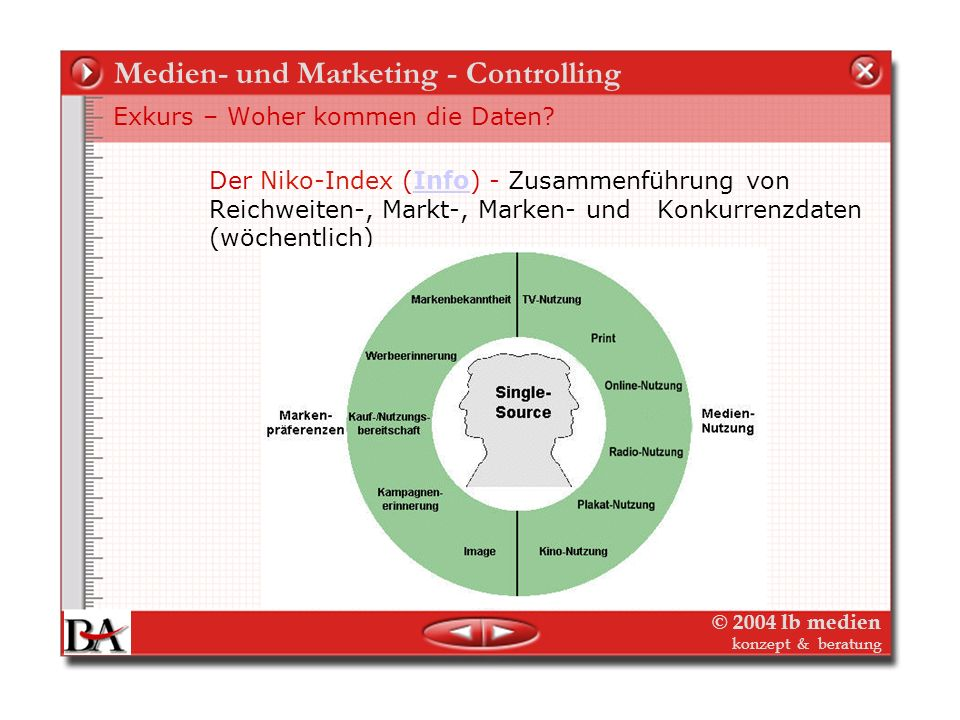 Medien- und Marketing - Controlling
