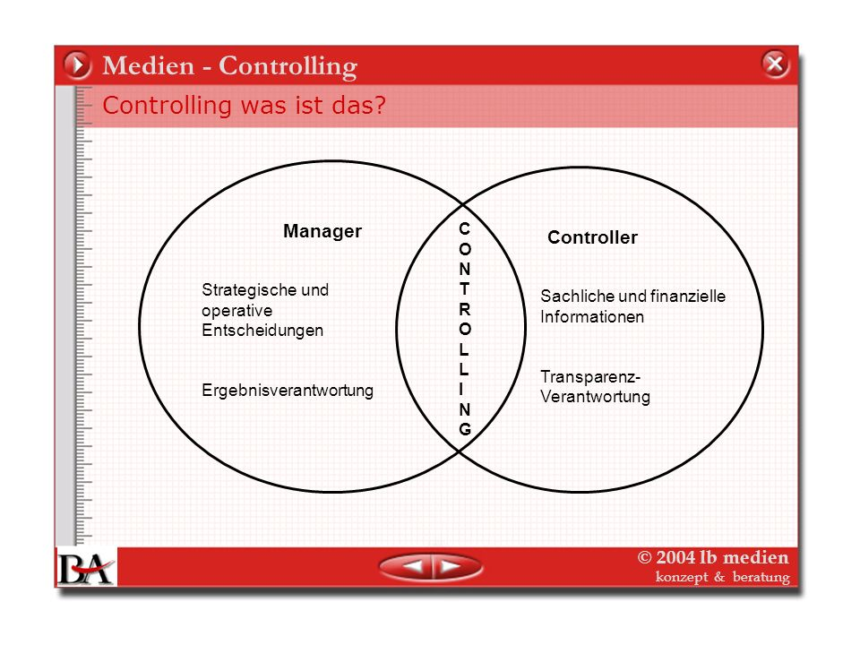 Medien - Controlling Controlling was ist das Manager Controller