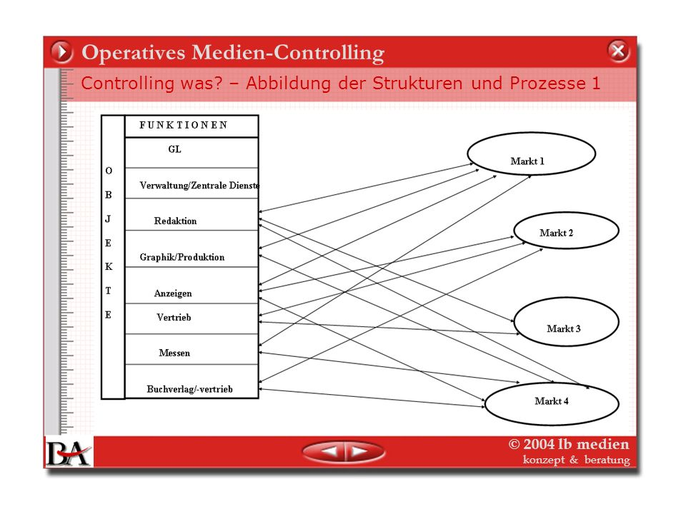 Operatives Medien-Controlling