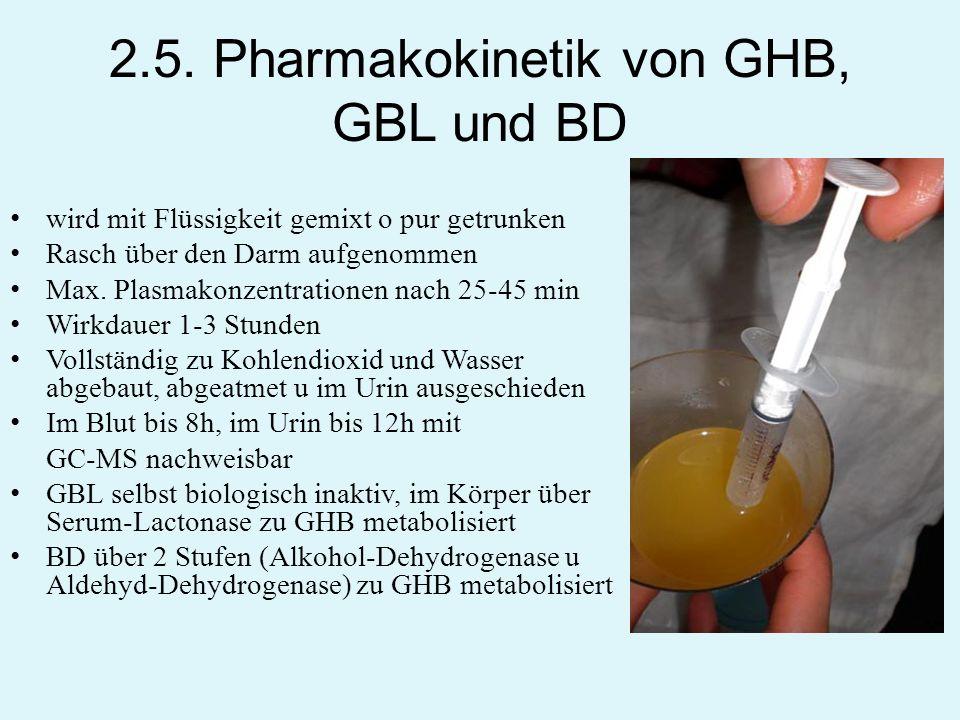 2.5. Pharmakokinetik von GHB, GBL und BD