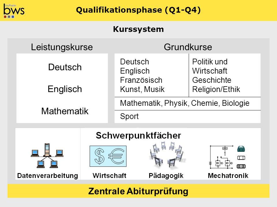 Qualifikationsphase (Q1-Q4) Zentrale Abiturprüfung