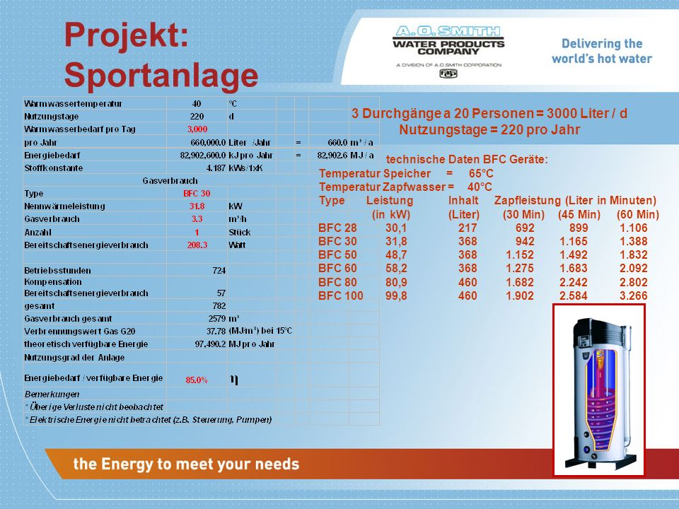 Projekt: Sportanlage 3 Durchgänge a 20 Personen = 3000 Liter / d Nutzungstage = 220 pro Jahr. technische Daten BFC Geräte: