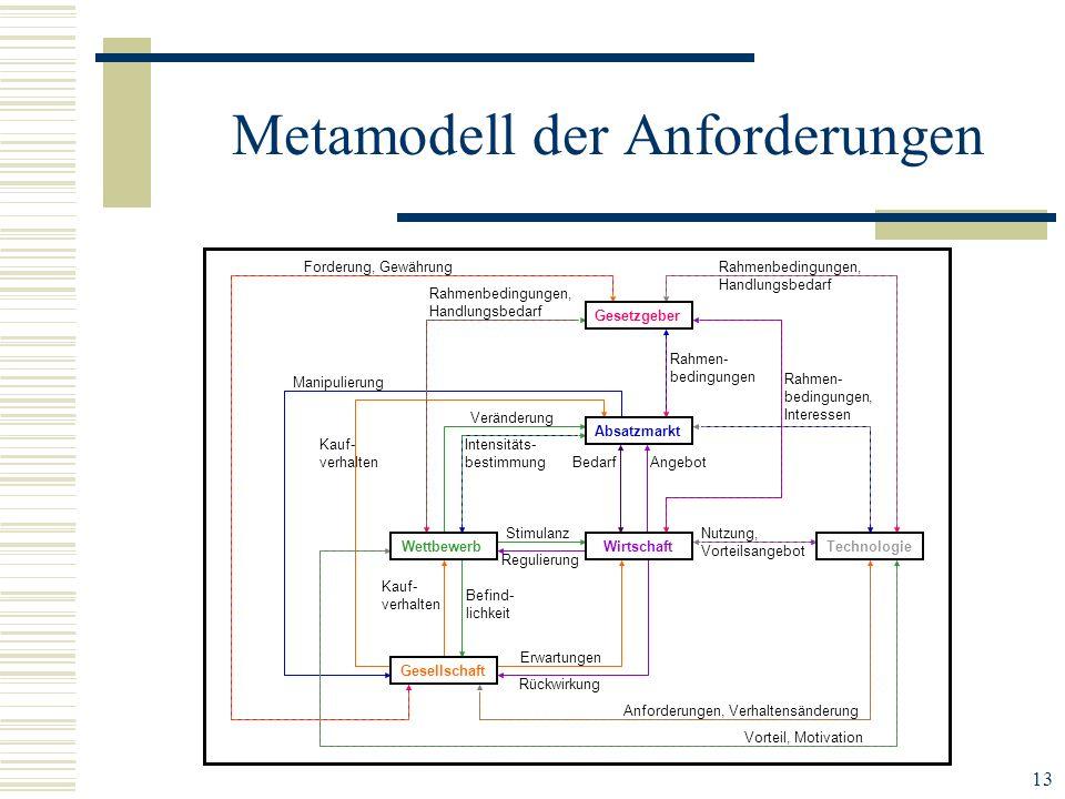 Metamodell der Anforderungen