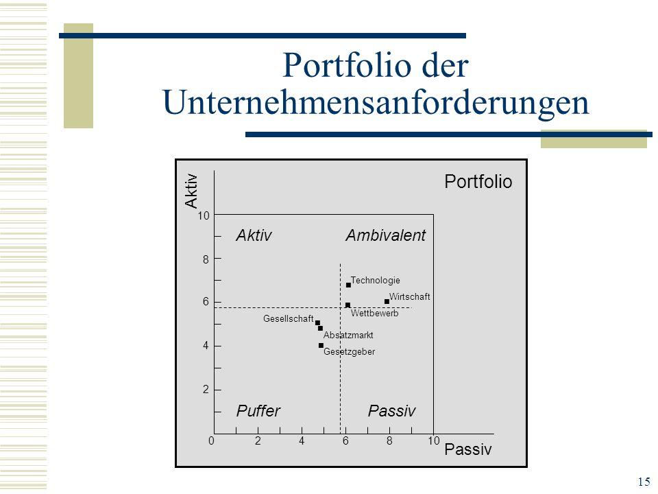 Portfolio der Unternehmensanforderungen