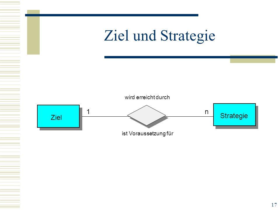 Ziel und Strategie Ziel Strategie 1 n wird erreicht durch