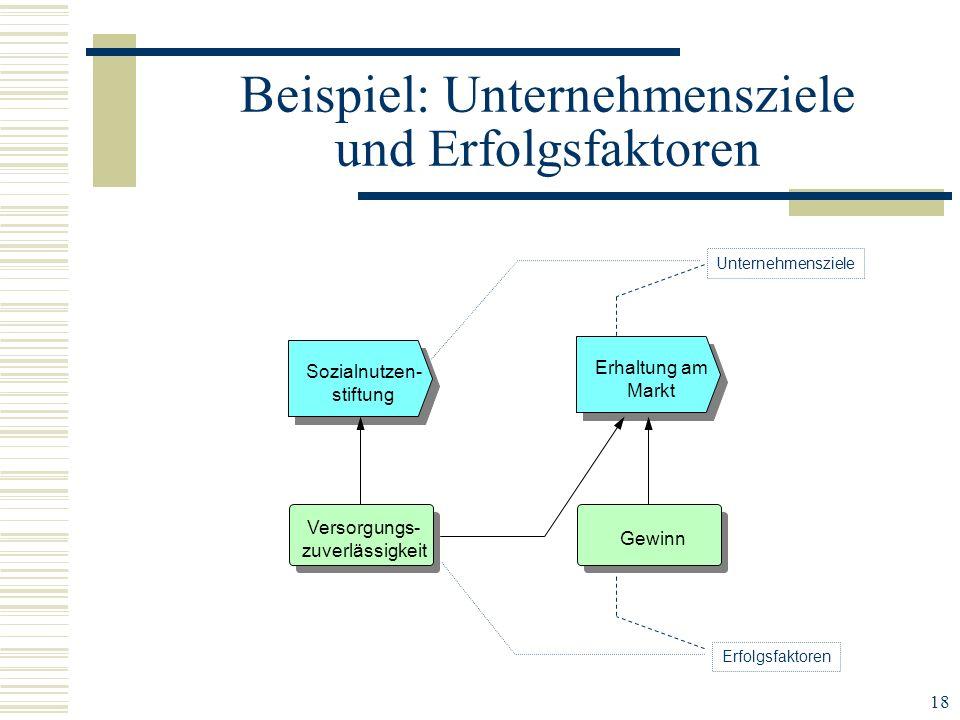 Beispiel: Unternehmensziele und Erfolgsfaktoren