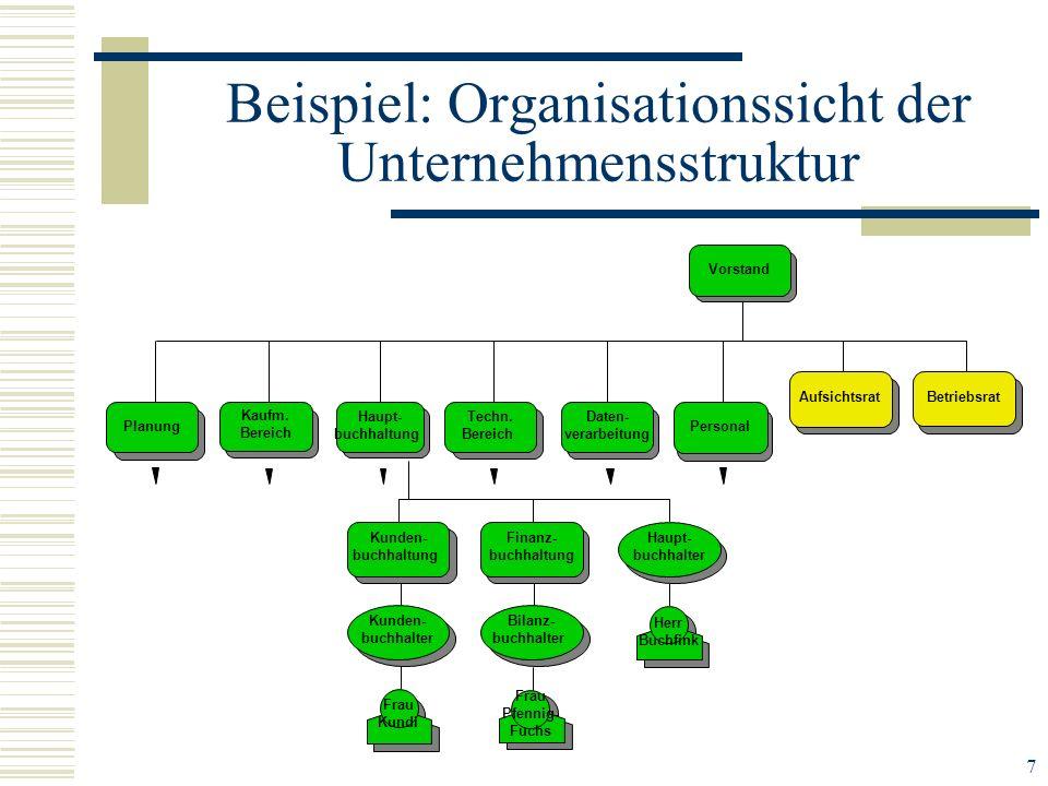 Beispiel: Organisationssicht der Unternehmensstruktur