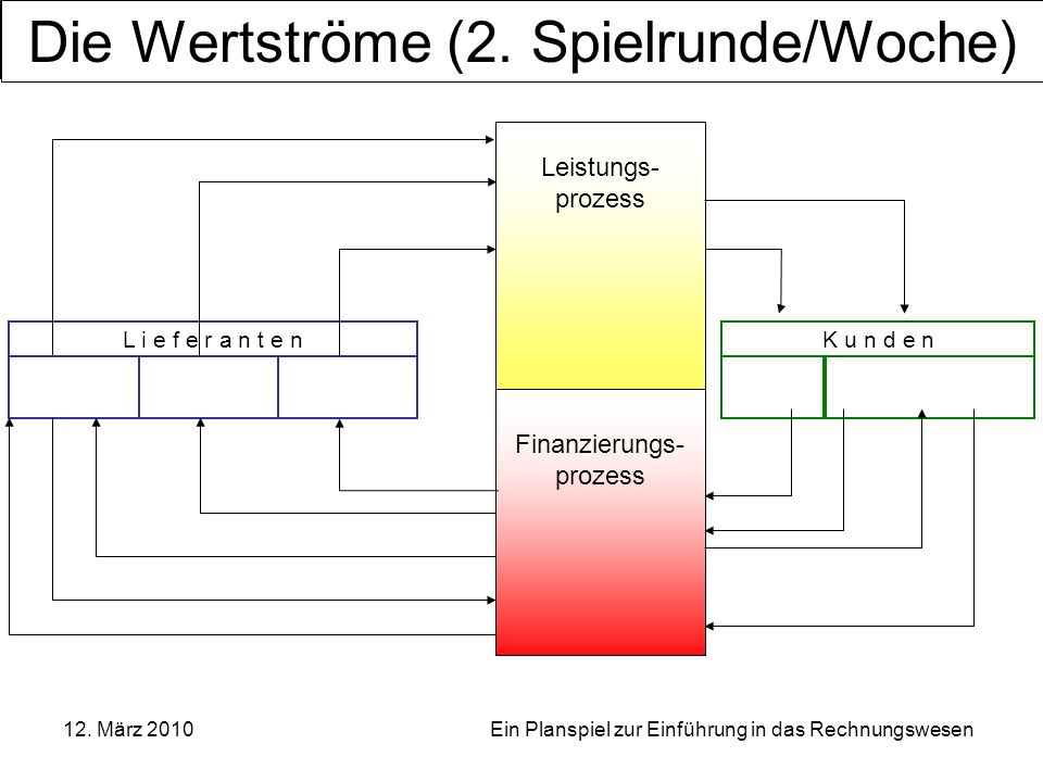 Die Wertströme (2. Spielrunde/Woche)