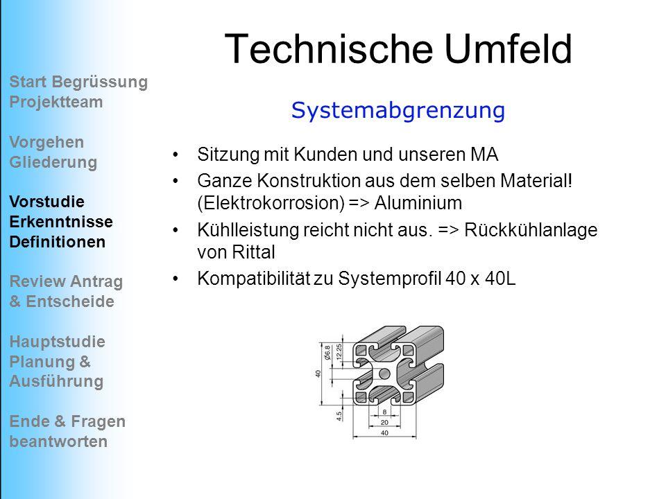 Technische Umfeld Systemabgrenzung Sitzung mit Kunden und unseren MA