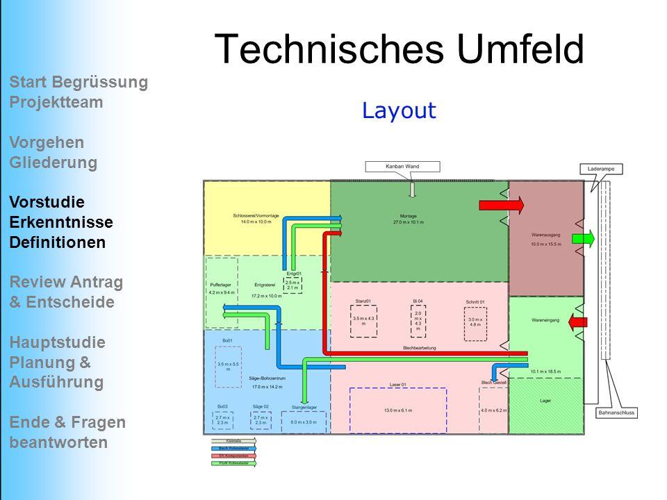 Technisches Umfeld Layout Start Begrüssung Projektteam