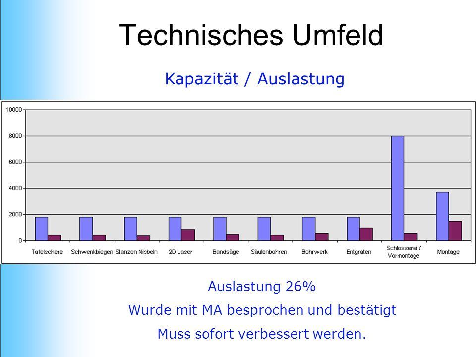 Technisches Umfeld Kapazität / Auslastung Auslastung 26%