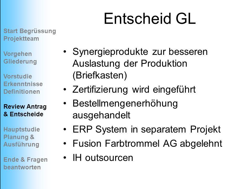 Entscheid GL Start Begrüssung Projektteam. Vorgehen Gliederung. Vorstudie Erkenntnisse. Definitionen.