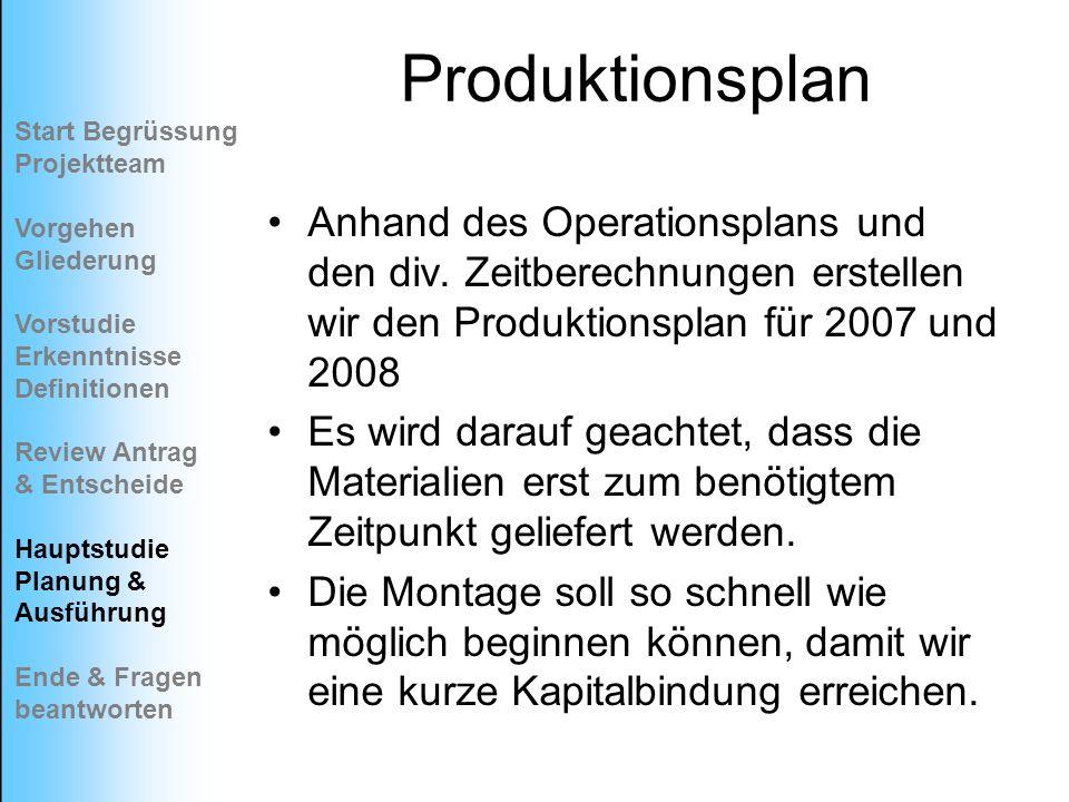 Produktionsplan Start Begrüssung Projektteam. Vorgehen Gliederung. Vorstudie Erkenntnisse. Definitionen.