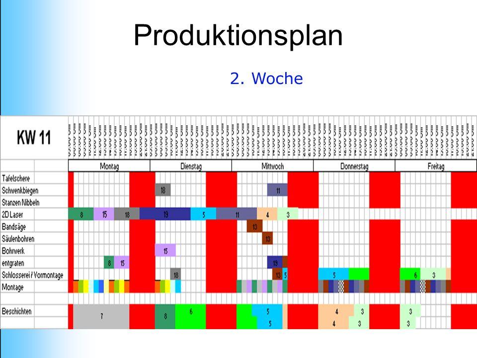Produktionsplan 2. Woche
