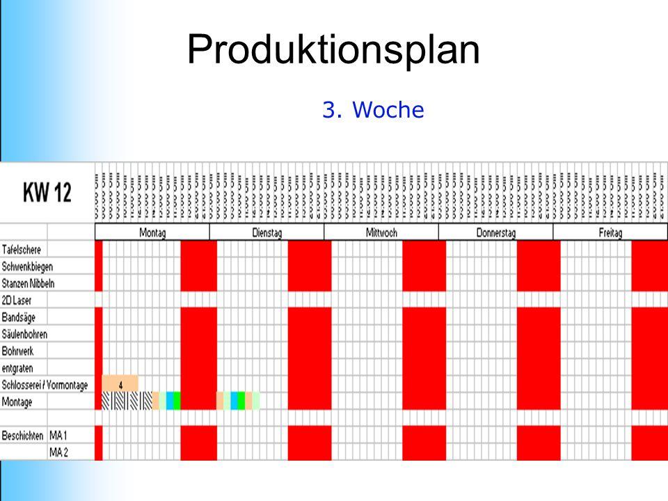 Produktionsplan 3. Woche