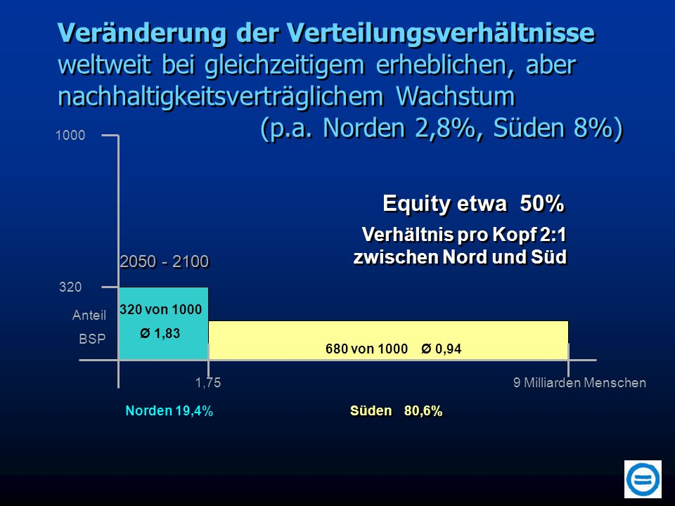 Veränderung der Verteilungsverhältnisse weltweit bei gleichzeitigem erheblichen, aber nachhaltigkeitsverträglichem Wachstum (p.a. Norden 2,8%, Süden 8%)