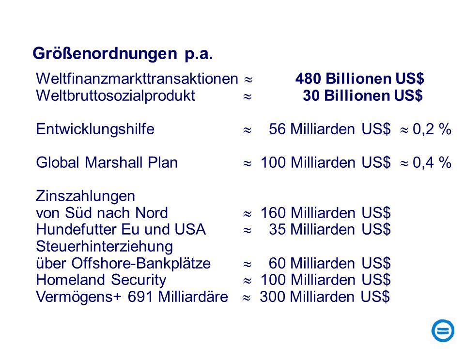 Größenordnungen p.a. Weltfinanzmarkttransaktionen  480 Billionen US$