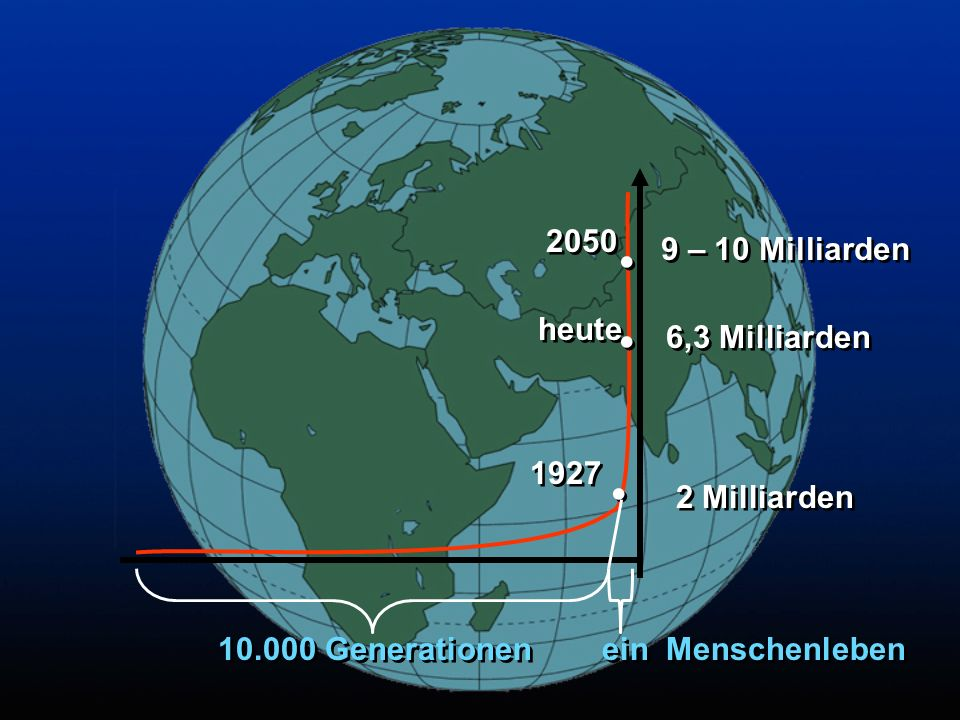 . . . 2 Milliarden 1927 9 – 10 Milliarden 2050 6,3 Milliarden heute
