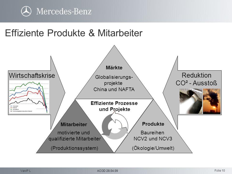 Effiziente Produkte & Mitarbeiter