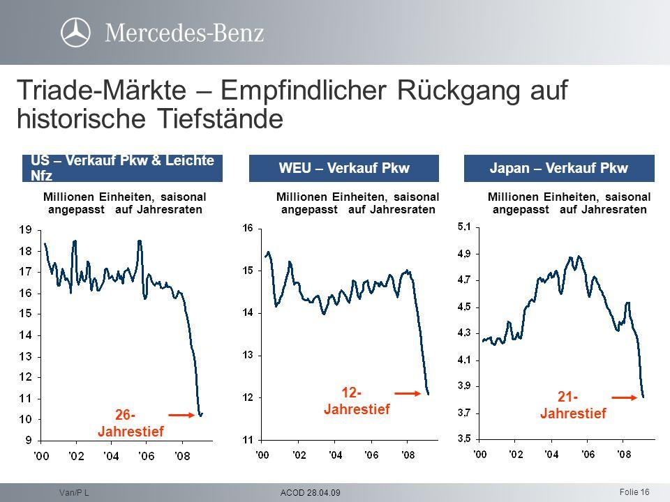 Triade-Märkte – Empfindlicher Rückgang auf historische Tiefstände