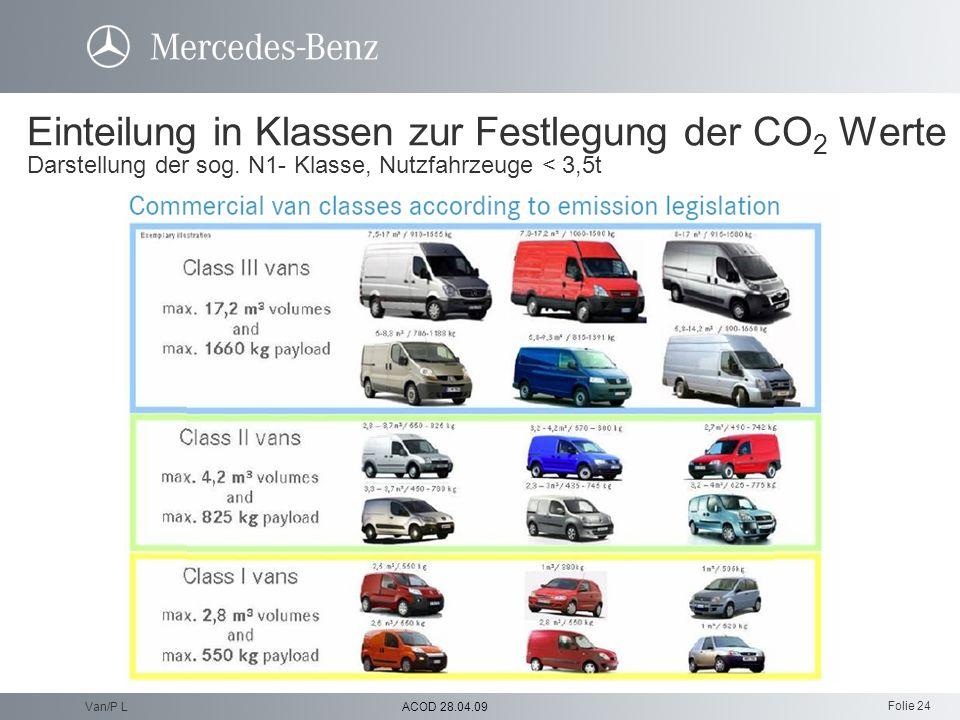 Einteilung in Klassen zur Festlegung der CO2 Werte Darstellung der sog