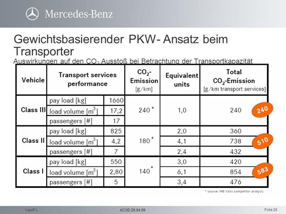 Gewichtsbasierender PKW- Ansatz beim Transporter Auswirkungen auf den CO2 Ausstoß bei Betrachtung der Transportkapazität
