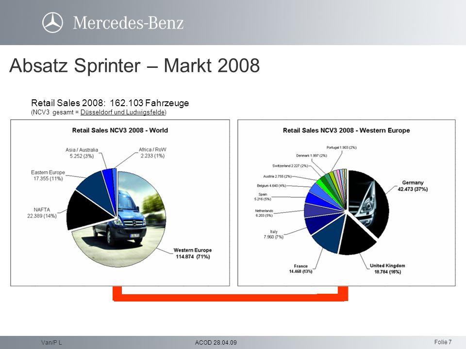 Absatz Sprinter – Markt 2008