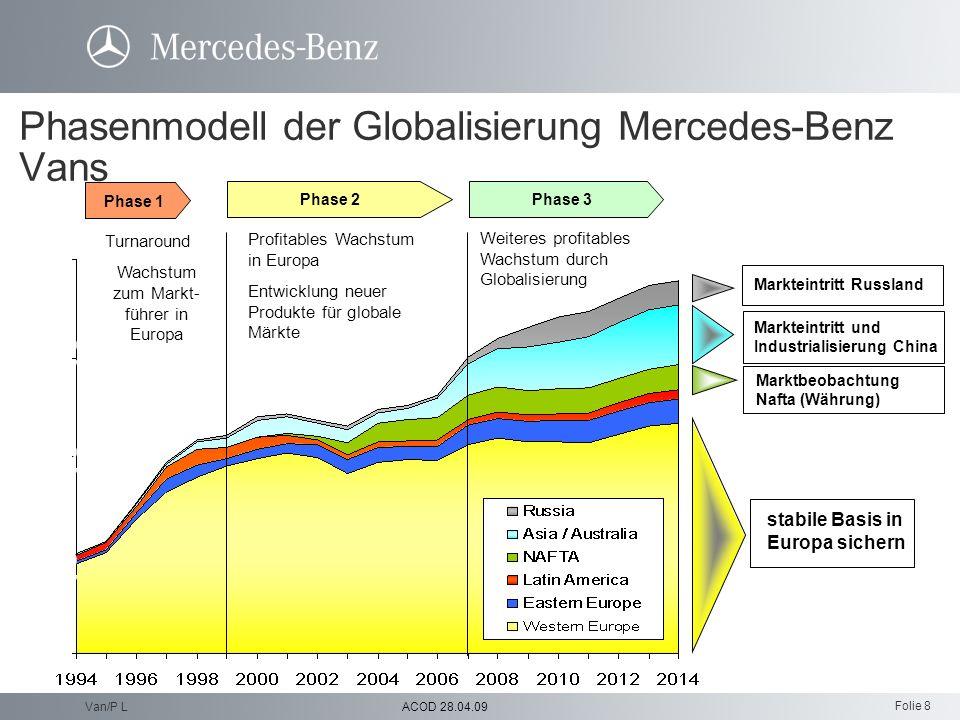 Phasenmodell der Globalisierung Mercedes-Benz Vans