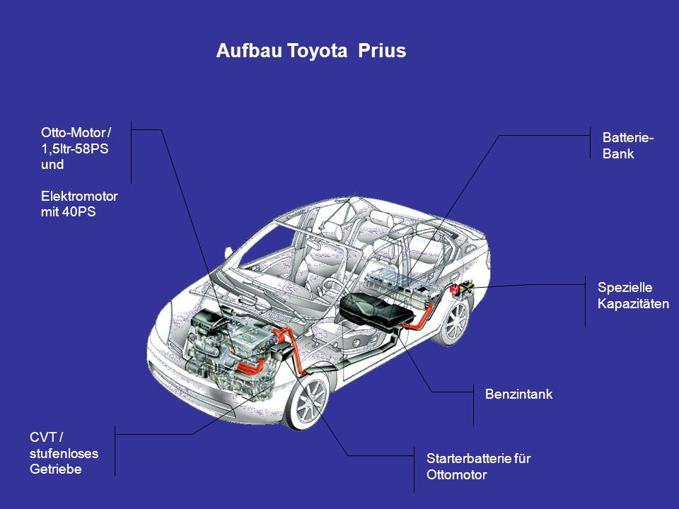 Aufbau Toyota Prius Otto-Motor / 1,5ltr-58PS Batterie-Bank und