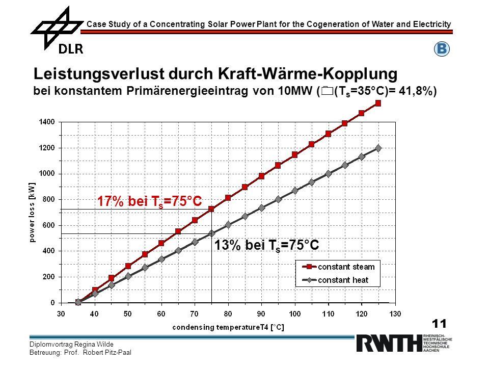 B Leistungsverlust durch Kraft-Wärme-Kopplung bei konstantem Primärenergieeintrag von 10MW ((Ts=35°C)= 41,8%)