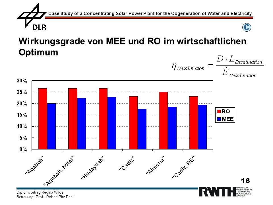 Wirkungsgrade von MEE und RO im wirtschaftlichen Optimum
