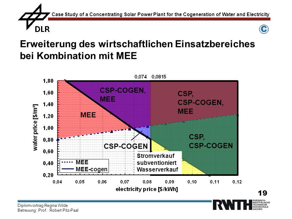 C Erweiterung des wirtschaftlichen Einsatzbereiches bei Kombination mit MEE. MEE. CSP, CSP-COGEN.
