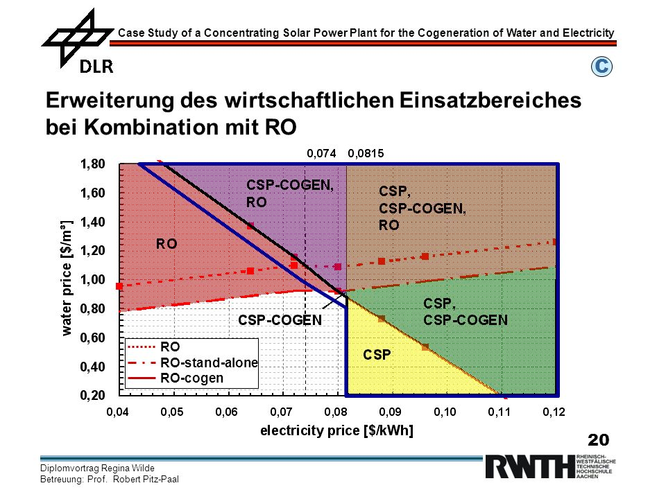 C Erweiterung des wirtschaftlichen Einsatzbereiches bei Kombination mit RO. RO. RO-stand-alone. RO-cogen.