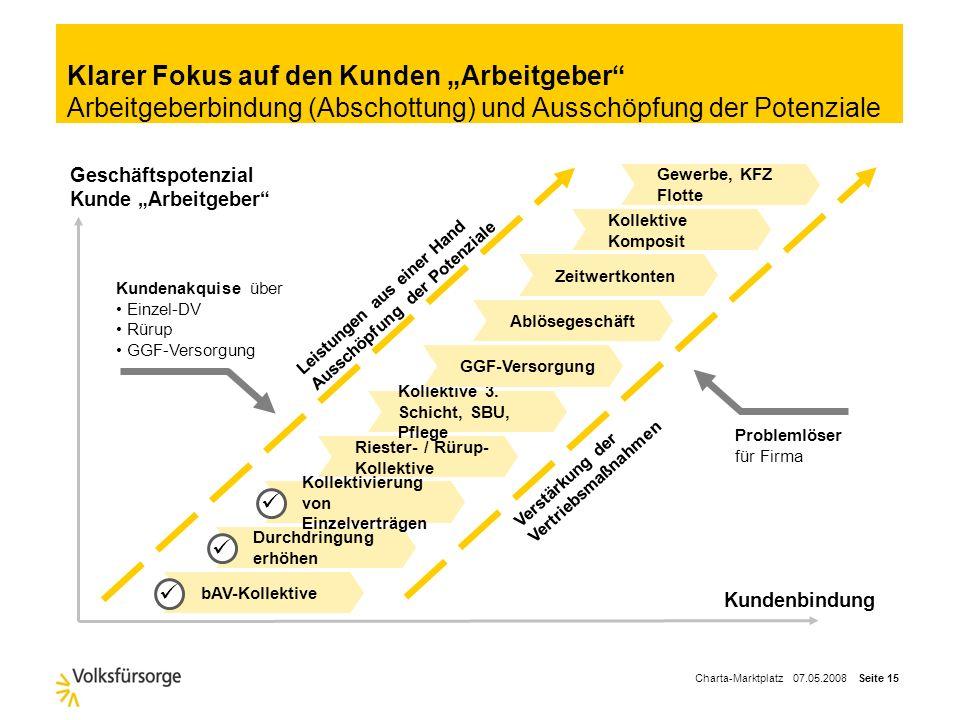 """Klarer Fokus auf den Kunden """"Arbeitgeber Arbeitgeberbindung (Abschottung) und Ausschöpfung der Potenziale"""