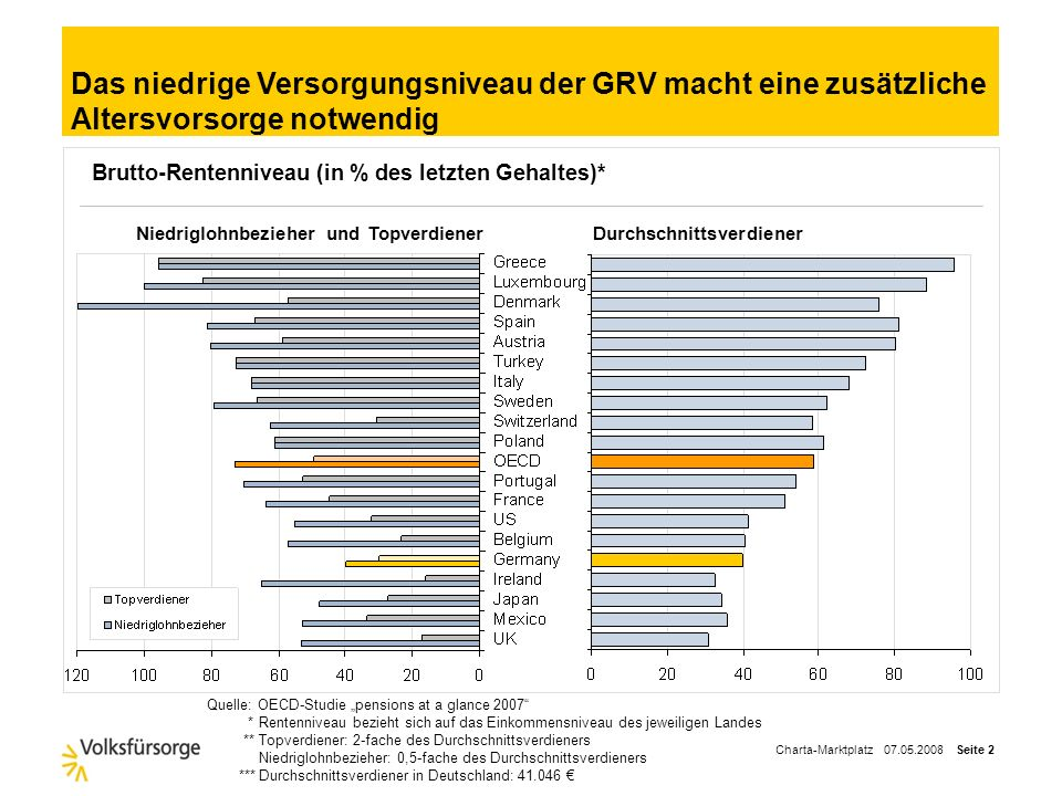 Das niedrige Versorgungsniveau der GRV macht eine zusätzliche Altersvorsorge notwendig