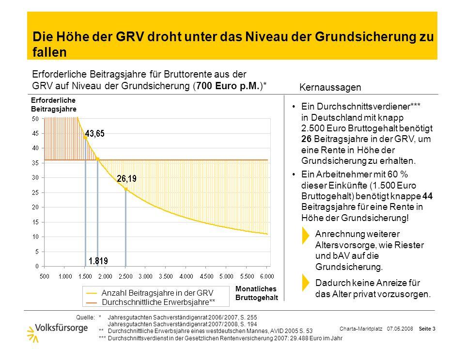Die Höhe der GRV droht unter das Niveau der Grundsicherung zu fallen
