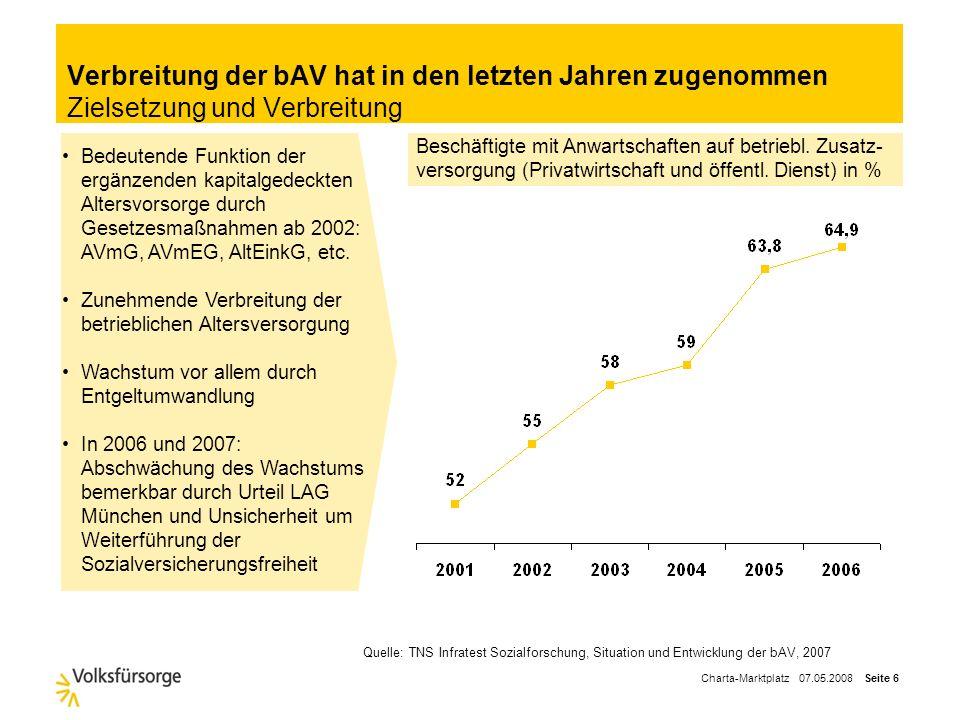 Verbreitung der bAV hat in den letzten Jahren zugenommen Zielsetzung und Verbreitung