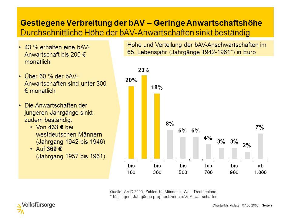 Gestiegene Verbreitung der bAV – Geringe Anwartschaftshöhe Durchschnittliche Höhe der bAV-Anwartschaften sinkt beständig